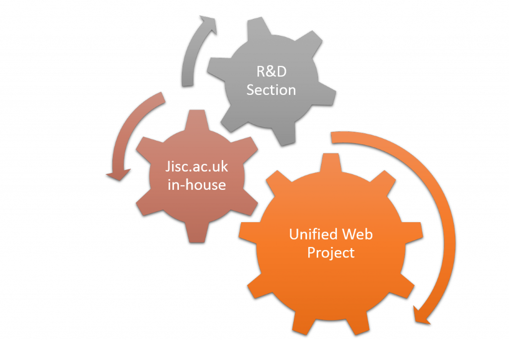 How Jisc Web Projects link up